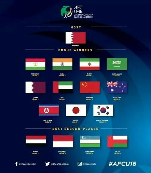 الاتحاد الآسيوي يعلن رسميًا تأهل اليمن للنهائيات الآسيوية