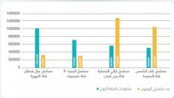 قناة المهرية حققت المرتبة الأولى في نسبة زيادة عدد المشتركين